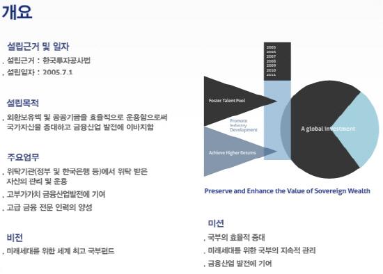 한국투자공사