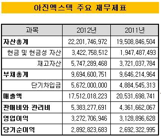 아진엑스텍 주요 재무제표