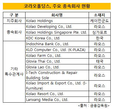 코라오홀딩스 주요 종속회사 현황