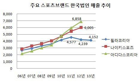 주요 스포츠브랜드 한국법인 매출 비교