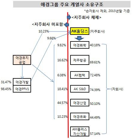 애경그룹 주요계열사 소유구조