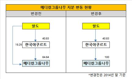 메디컬그룹 나무 지분변동 현황