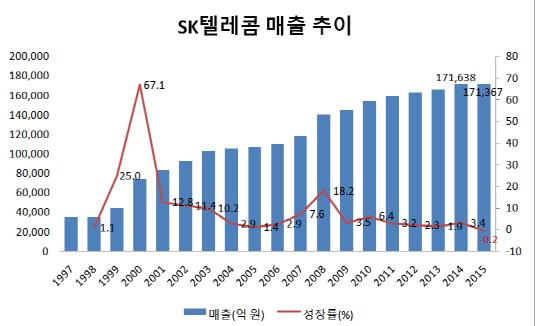SK텔레콤 매출 추이