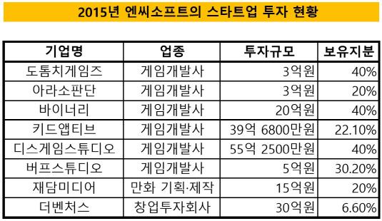 2015_엔씨소프트 투자 현황