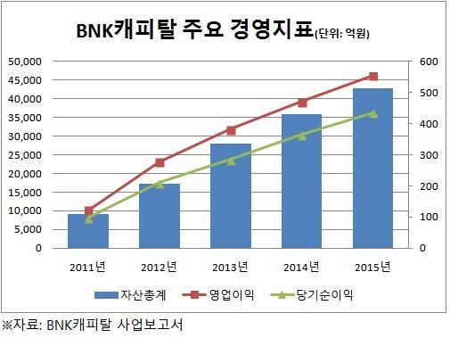 BNK캐피탈 경영지표