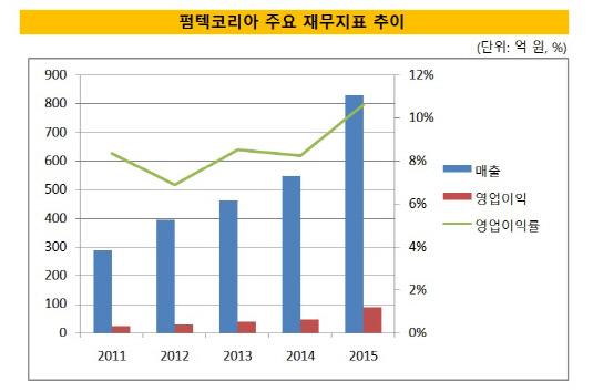 펌텍코리아 재무지표 그래프