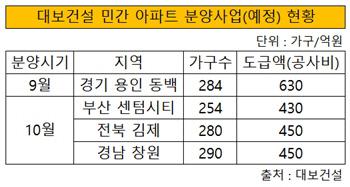 대보건설 아파트 분양(예정) 현황
