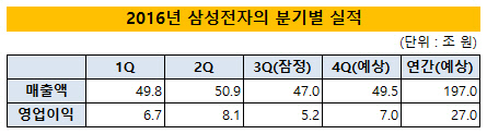 삼성전자 2016년 분기별 실적