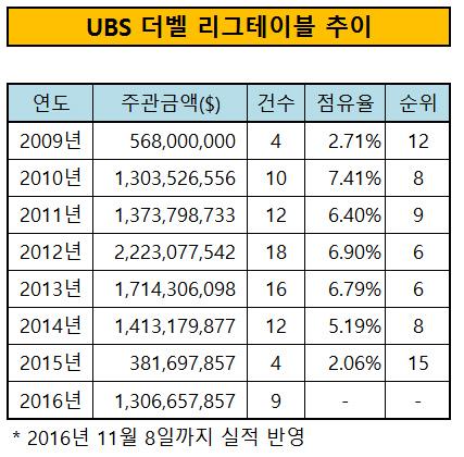 UBS 더벨 리그테이블 추이