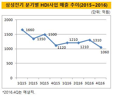 삼성전기 HDI사업매출추이