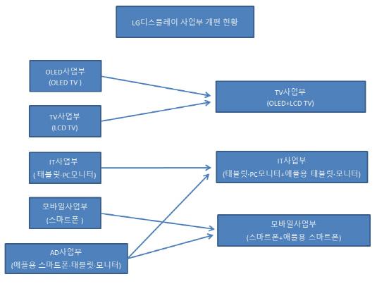 LG디스플레이 사업부 개편 현황