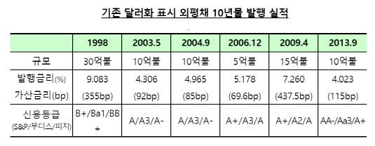 기존 달러화 표시 외평채 10년물 발행 실적