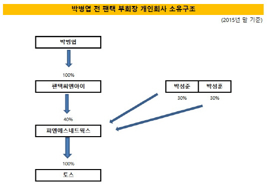 박병엽 개인기업