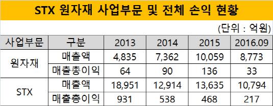 STX 원자재 사업부문 및 전체 손익 현황