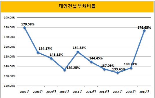 태영건설 부채비율