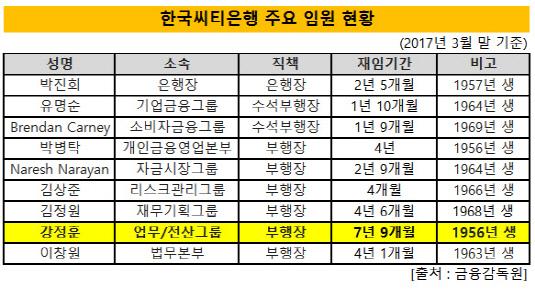 한국씨티은행 주요 임원