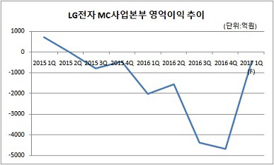 LG전자 MC사업본부