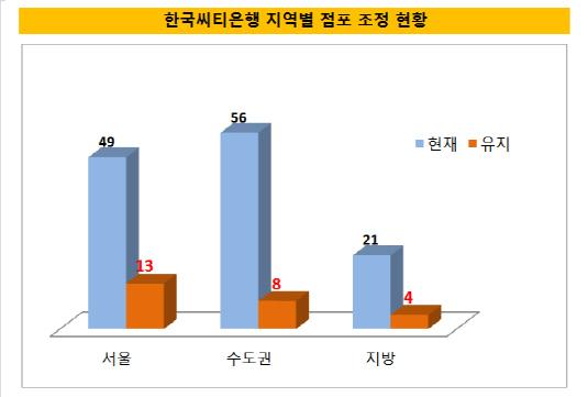 한국씨티은행_지역별_점포수
