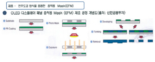 전주도금방식 증착용 마스크(efm)