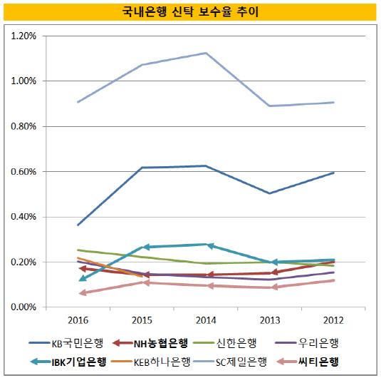 국내은행신탁보수율(최종)