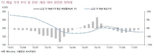 LCD TV 패널 평균가격