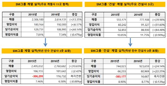 SM그룹 계열 실적