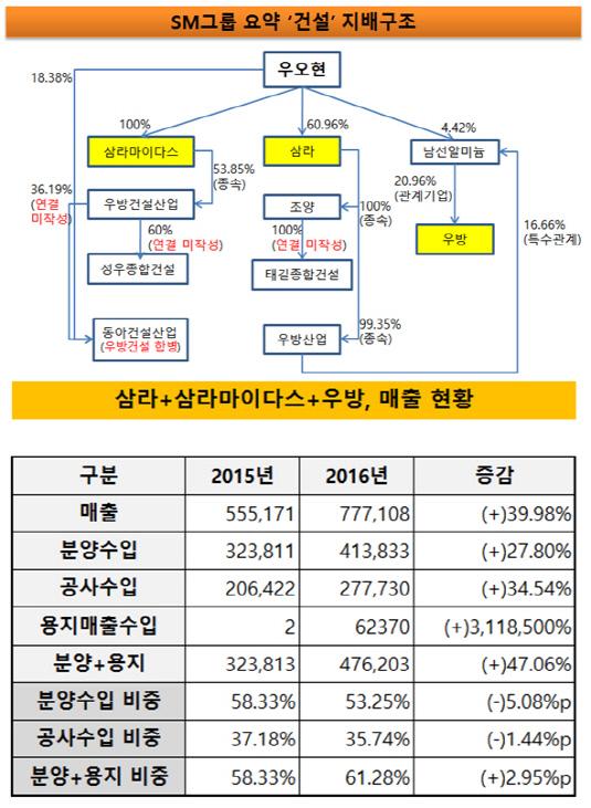SM그룹 요약 건설지배구조-주요 건설사 3곳 실적