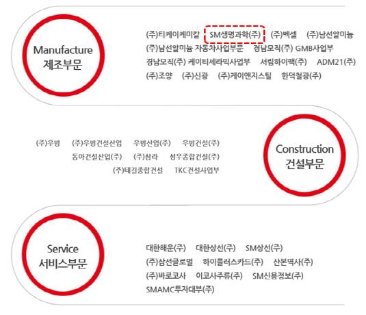 SM그룹 홈페이지 계열사 소개