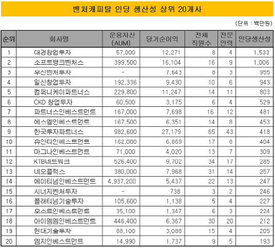벤처캐피탈 인당 생산성 상위 20개사