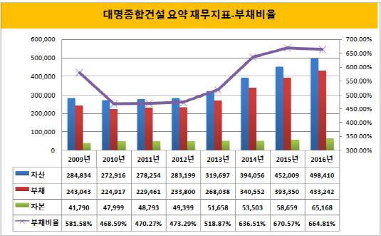 대명종합건설 요약 재무지표-부채비율