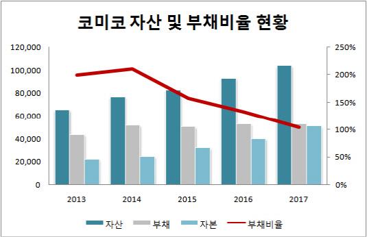 코미코 자산 및 부채비율 현황