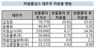 미원홀딩스 대주주 지분 변동