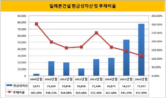 일레븐건설 현금성자산 및 부채비율