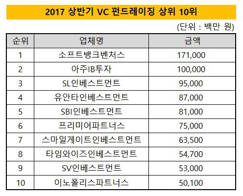2017 VC펀드레이징 상위 10위