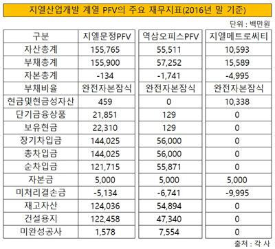 지엘산업개발 계열 PFV의 주요 재무지표