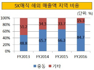 크기변환_SK매직 해외 매출액 지역 비중