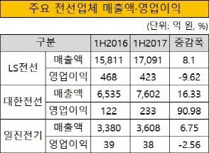 크기변환_주요 전선업체 매출액 영업이익