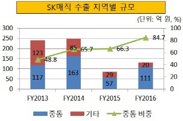 크기변환_SK매직 수출 지역별 규모