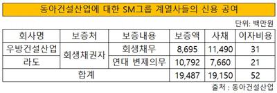 동아건설산업에대한 sm그룹 계열사들의 신용공여