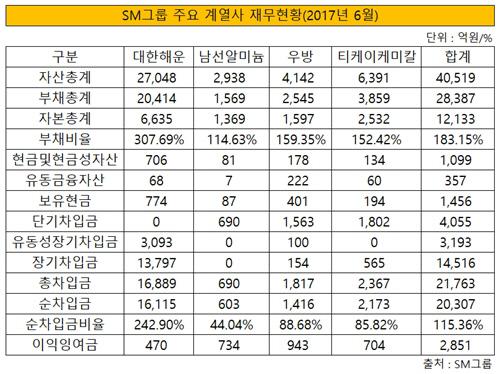 sm그룹 주요 계열사 재무현황