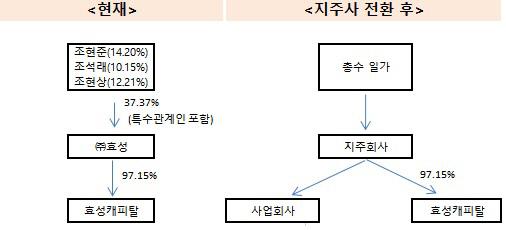 효성캐피탈 지배구조(수정)