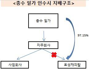 효성캐리탈 지배구조2(수정)