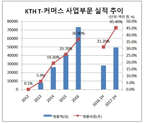 KTH 1편_티커머스사업부 비중(크기수정)