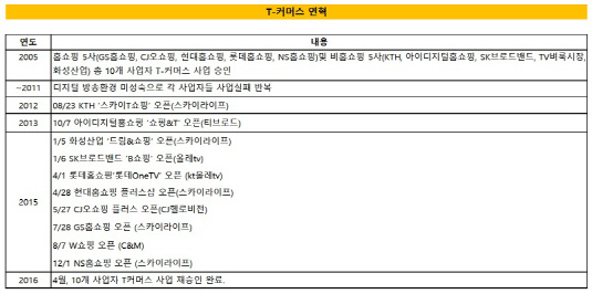 KTH 2편_티커머스 연혁(크기 수정)