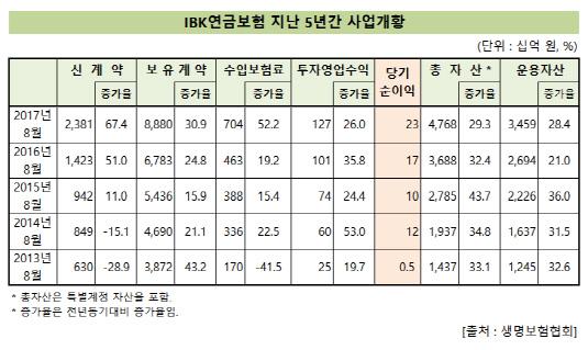 IBK연금보험_사업개황