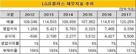 LG유플러스 재무지표 추이