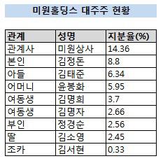 미원홀딩스 대주주 현황 변경