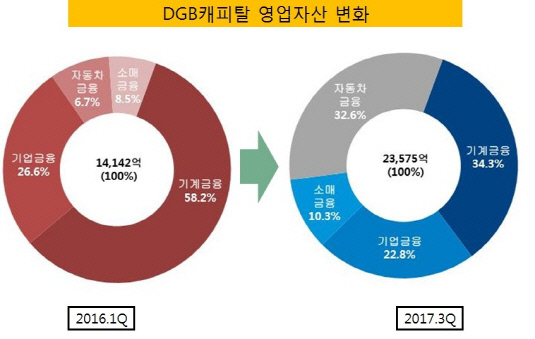 DGB캐피탈 자산구성 변화