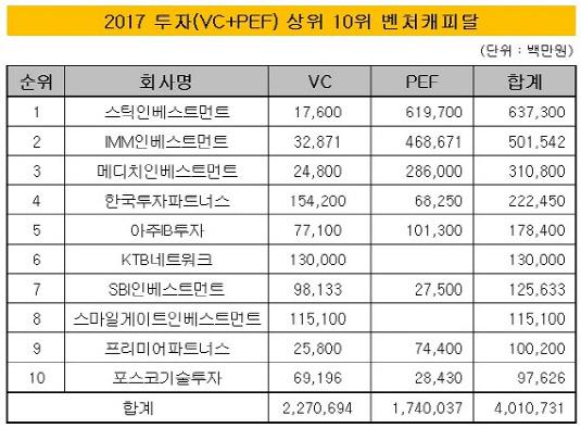 2017 투자 상위 10위 벤처캐피탈