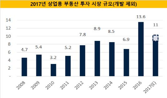 2017년 상업용 부동산투자시장 규모
